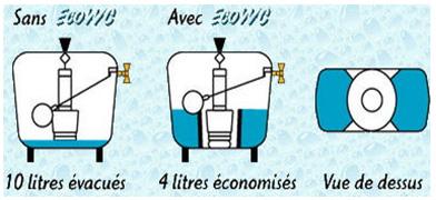 economie d eau wc ma 238 triser votre consommation avec la soci 233 t 233 michon